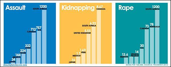 Mexico Crime Statistics